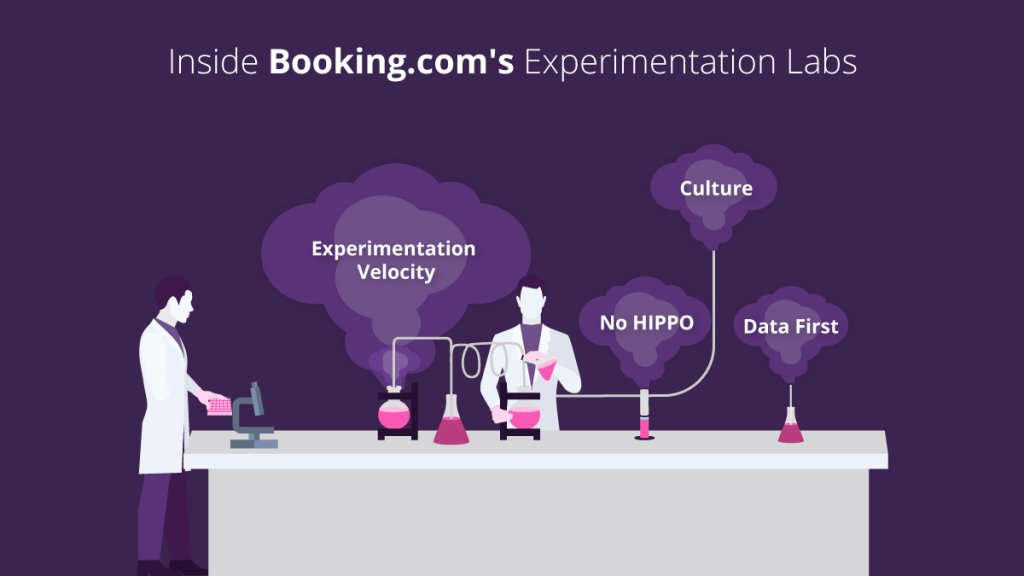 illustration showcasing what goes behind Booking.com's experimentation labs