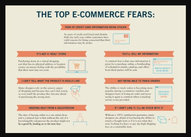 The Top Types of Ecommerce Fears